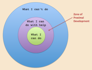 Image credit: http://www.innovativelearning.com/educational_psychology/development/zone-of-proximal-development.html